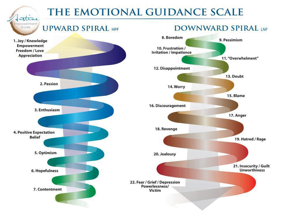 Emotional Guidance Scale for Clarity Mindsets