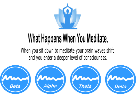 What Happens When You Meditate